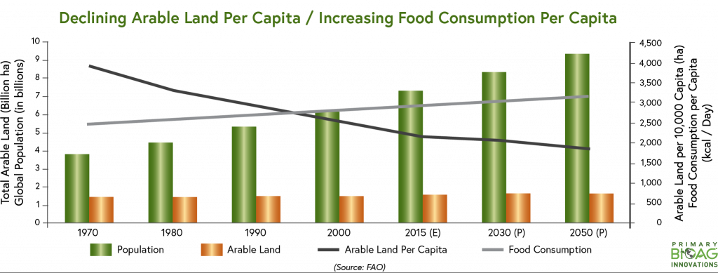 Declining Arable Land Per Capita/Increasing Food Consumption Per Capita